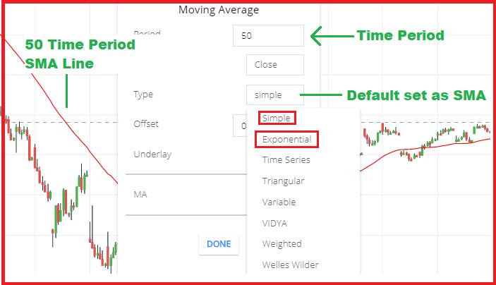 moving average, EMA,SMA ,stock market