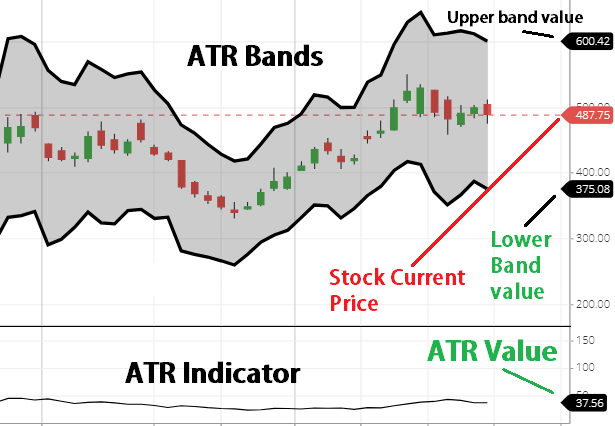 ATR Bands calculation