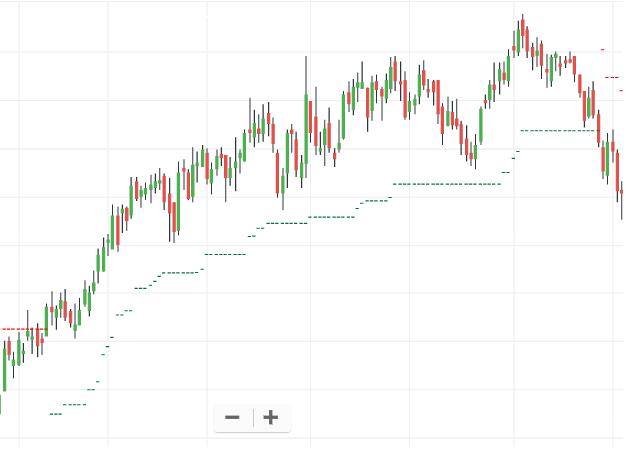 ATR trailing up trend