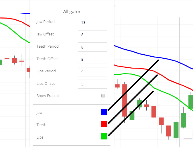 Alligator Indicator Settings