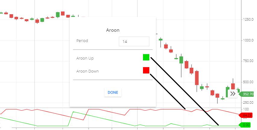 aroon indicator settings