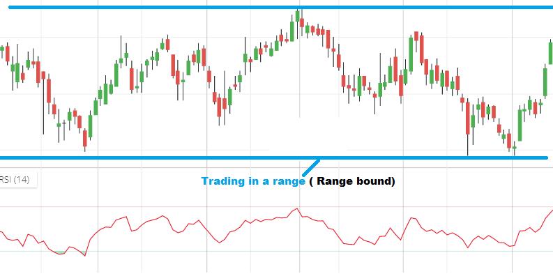 RSI range bound trading