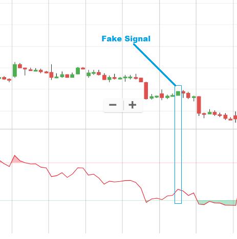 RSi fake signal