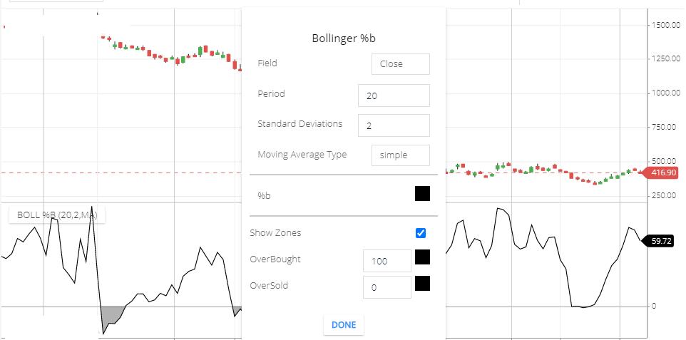 Bollinger Percentage B