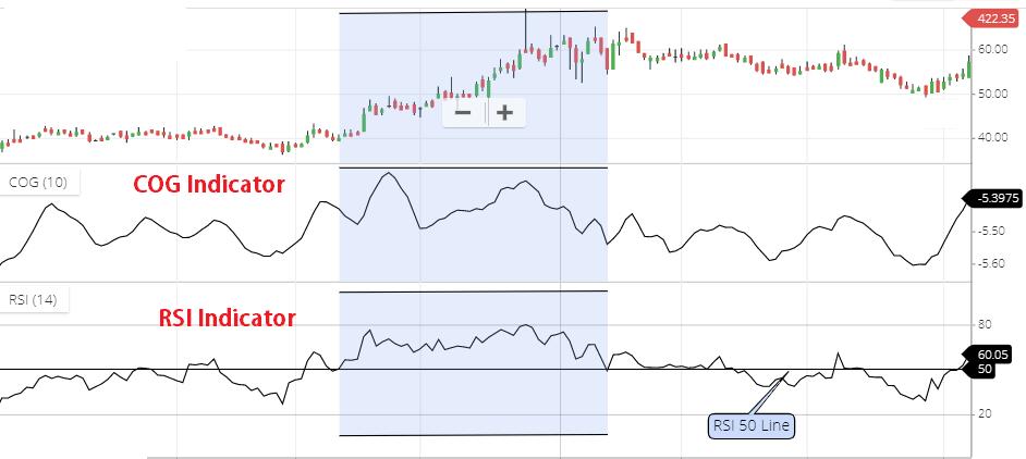 COG indicator