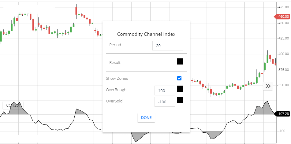 Commodity Channel index setting