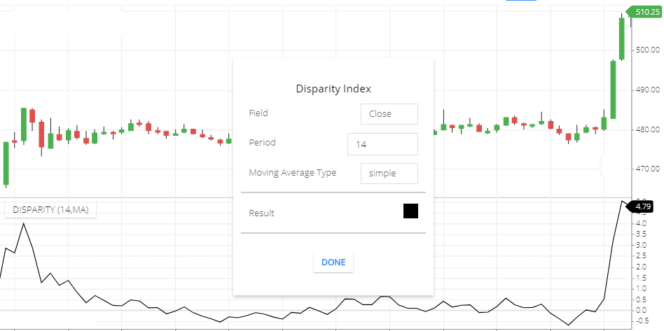 Disparity index