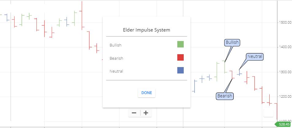 Elder Impulse System