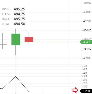 High Minus low indicator Calculation