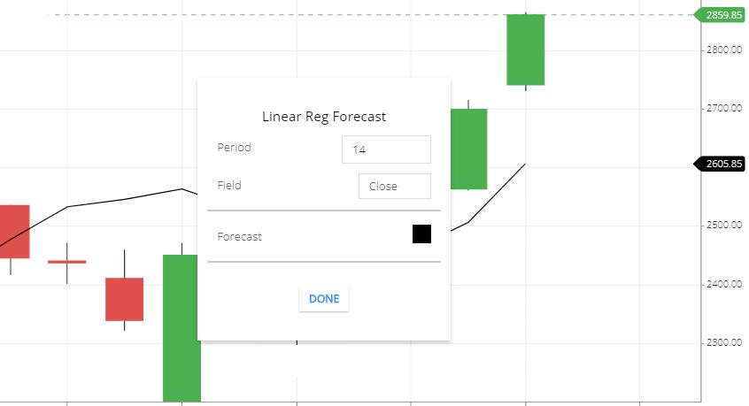 Linear Reg Forecast indicator setting
