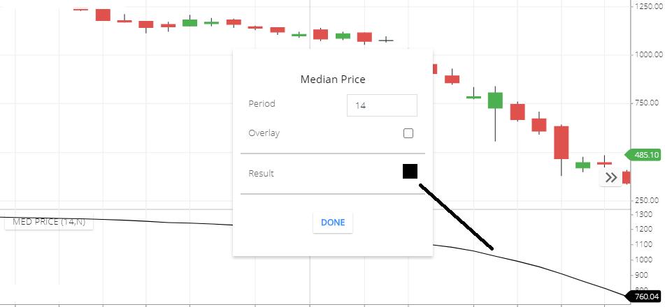 Median price indicator setting