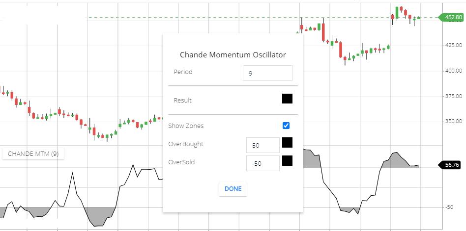 chande momentum oscillator settings