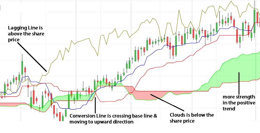 ichimoku clouds buying strategy