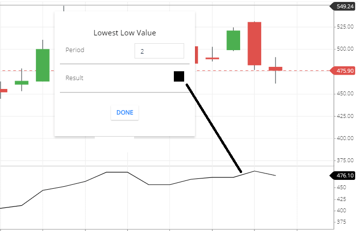lowest low value indicator setting