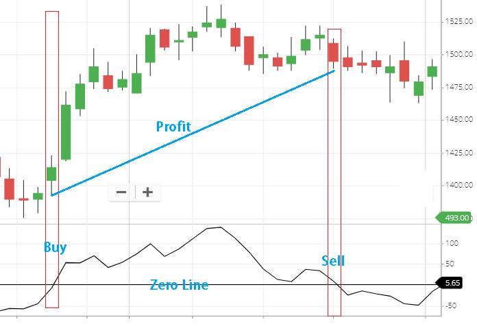 momentum indicator buying strategy