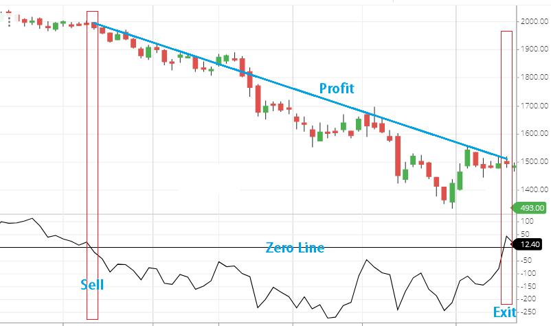 momentum indicator sell strategy