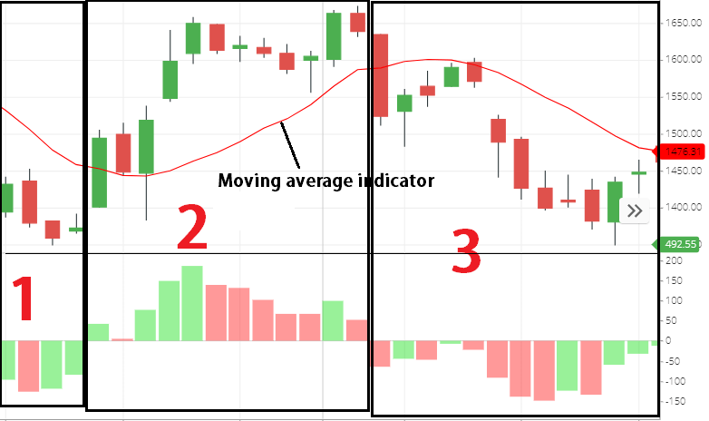 moving average vs moving average deviation