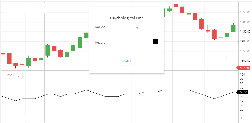 Psychological Line Indicator