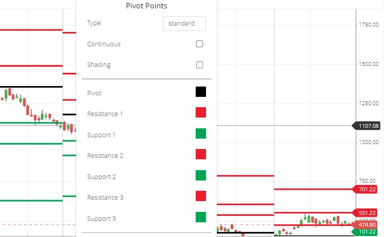 Pivot points indicator setting