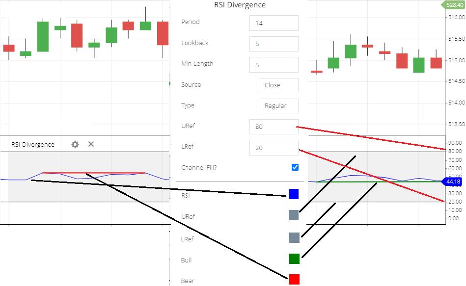 RSI Divergence indicator setting