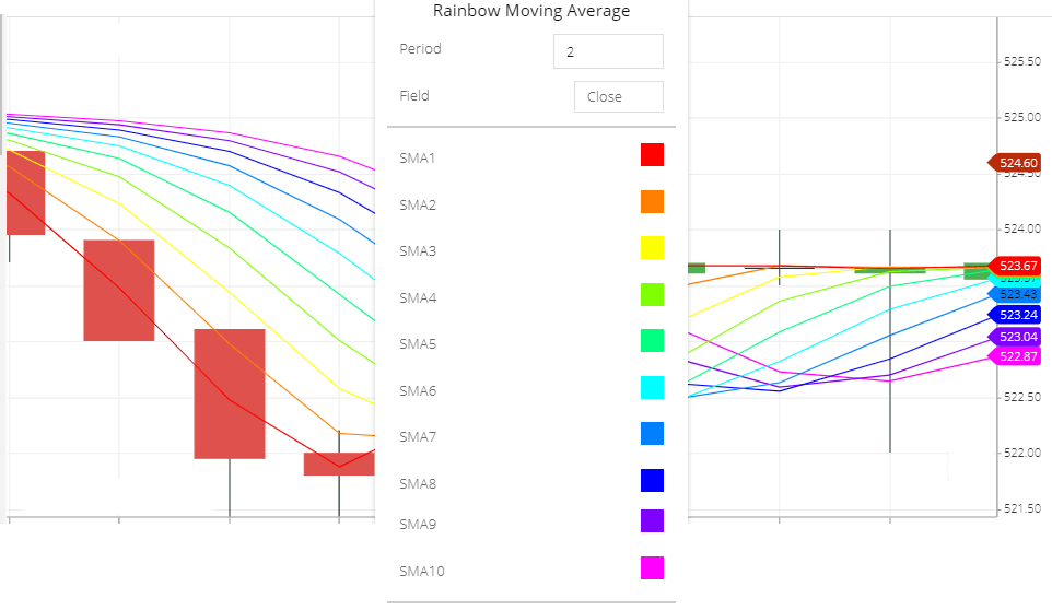 Rainbow moving average indicator setting