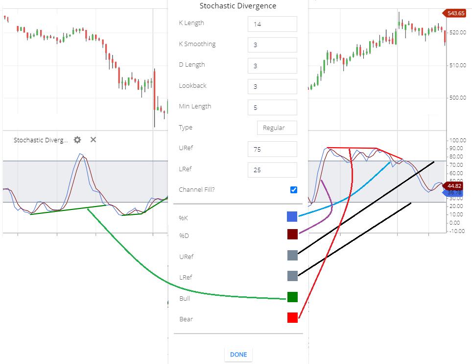 Stochastic Divergence indicator setting