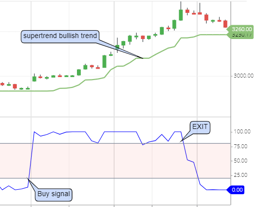 Stochastic RSI buying strategy