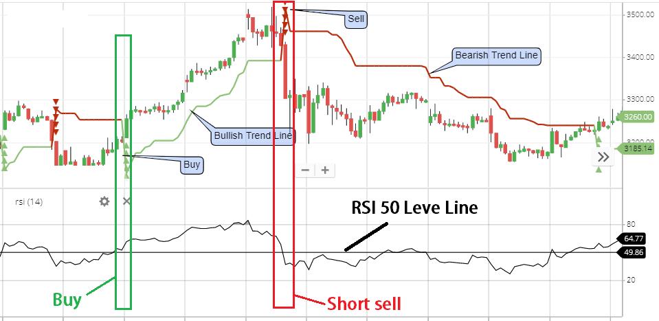 Super trend indicator advance strategy