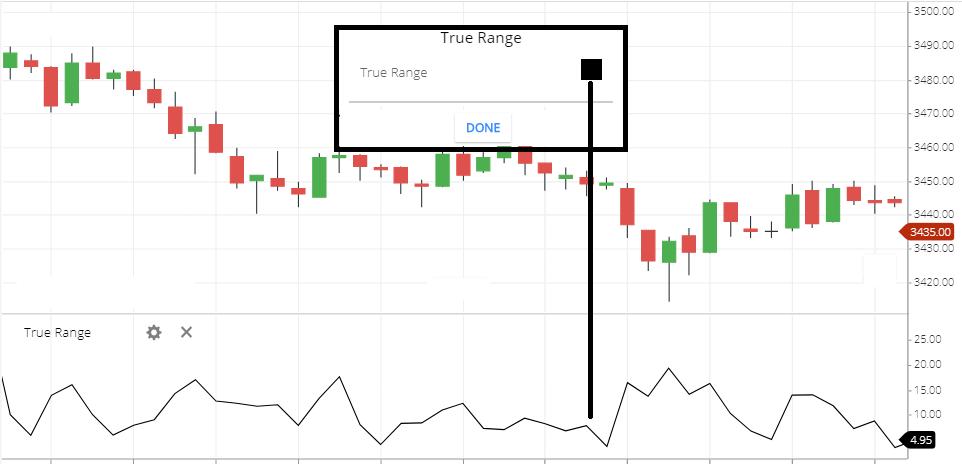True range indicator