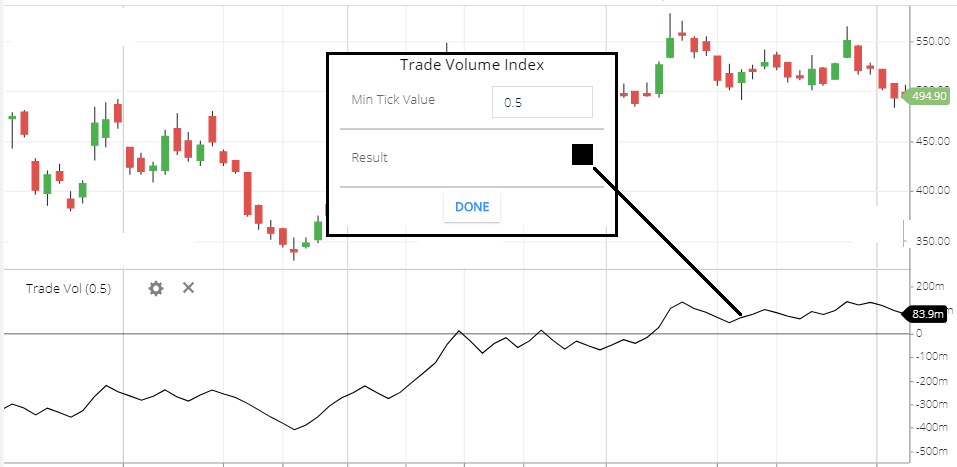 trade volume index indicator