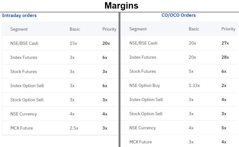 upstox margin